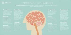 Capacidades cognitivas tercera edad